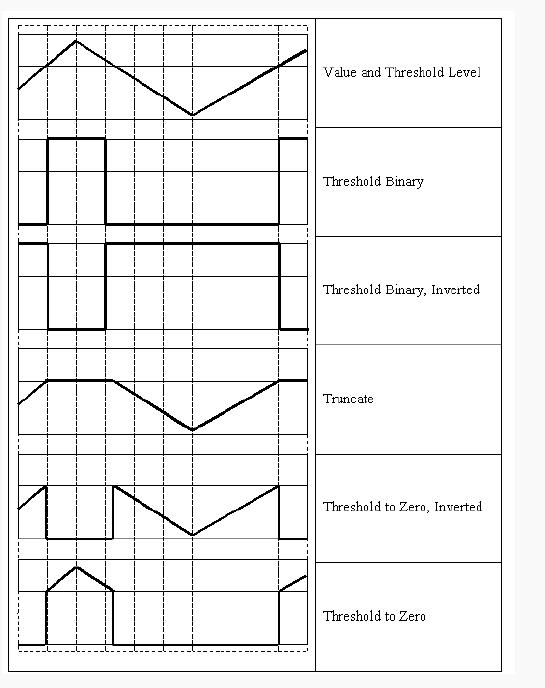 OpenCV对数组元素进行固定阀值操作函数Threshold