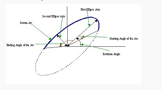 OpenCV绘制圆形函数Circle、椭圆函数Ellipse详解