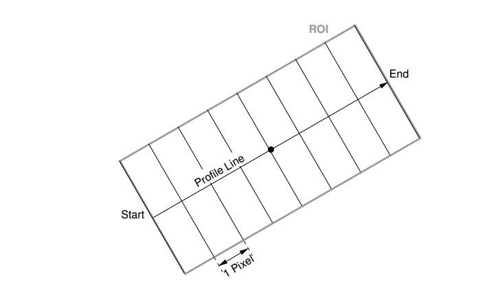 gen_measure_rectangle2详解